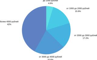 Как посчитать пробег автомобиля по расходу топлива